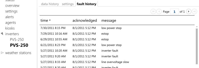 Inverter Fault Alerts